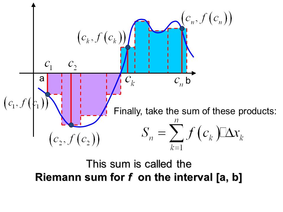 Riemann sum for f on the interval [a, b]